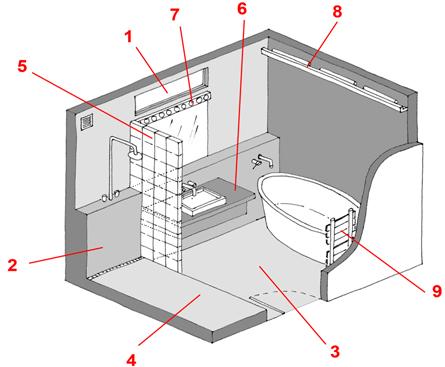 R nover la salle de bains toutes les astuces - Dimension ideale douche italienne ...