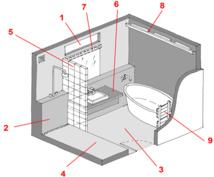Rénover La Salle De Bains Toutes Les Astuces - Implantation salle de bain
